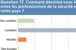 thumb q17 - Evaluation des attitudes Question 17