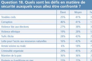 thumb q18 - Evaluation des attitudes Question 18
