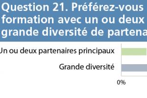 thumb q21 - Evaluation des attitudes Question 21