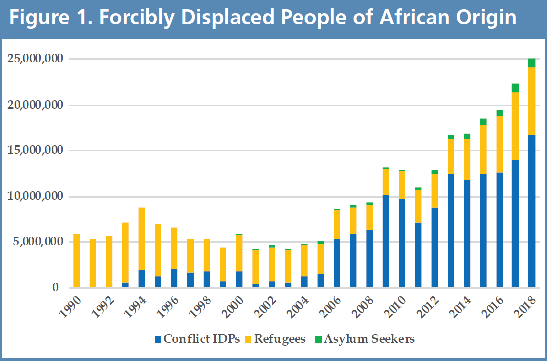 Shifting Borders Figure 1 - Forcibly Displaced People of African Origin