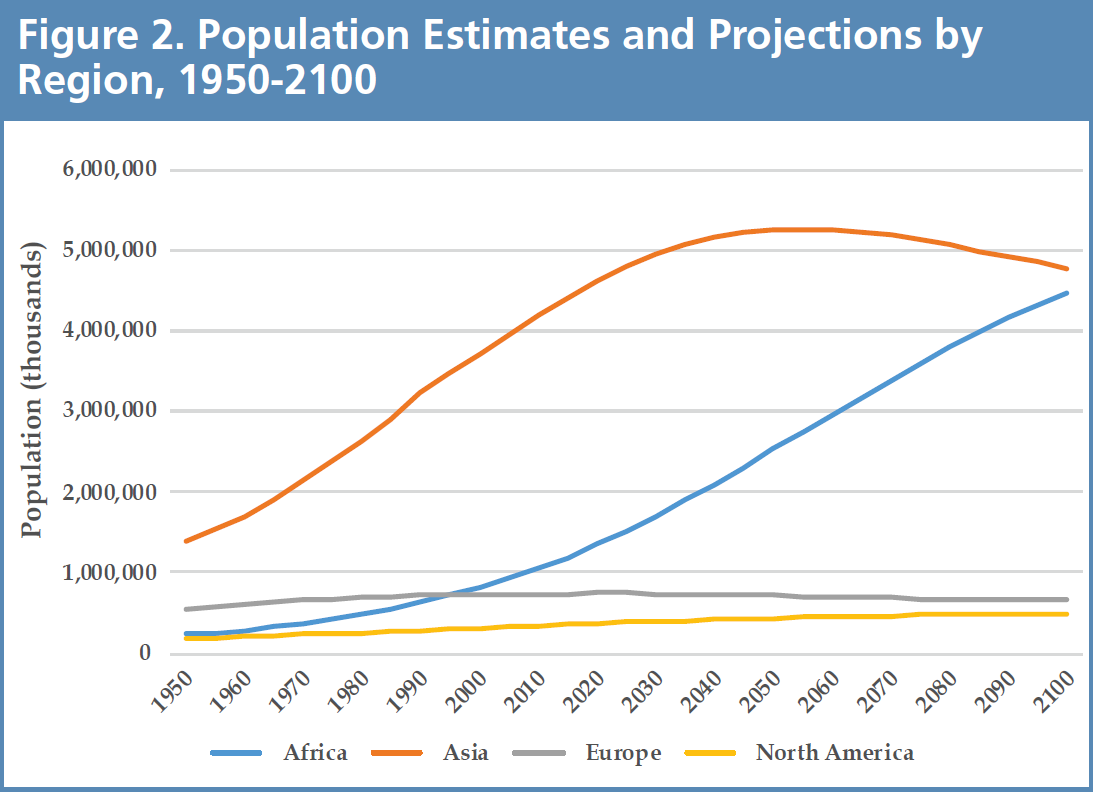 Shifting Borders Figure 2 - Population Estimates and Projections by Region, 1950-2100