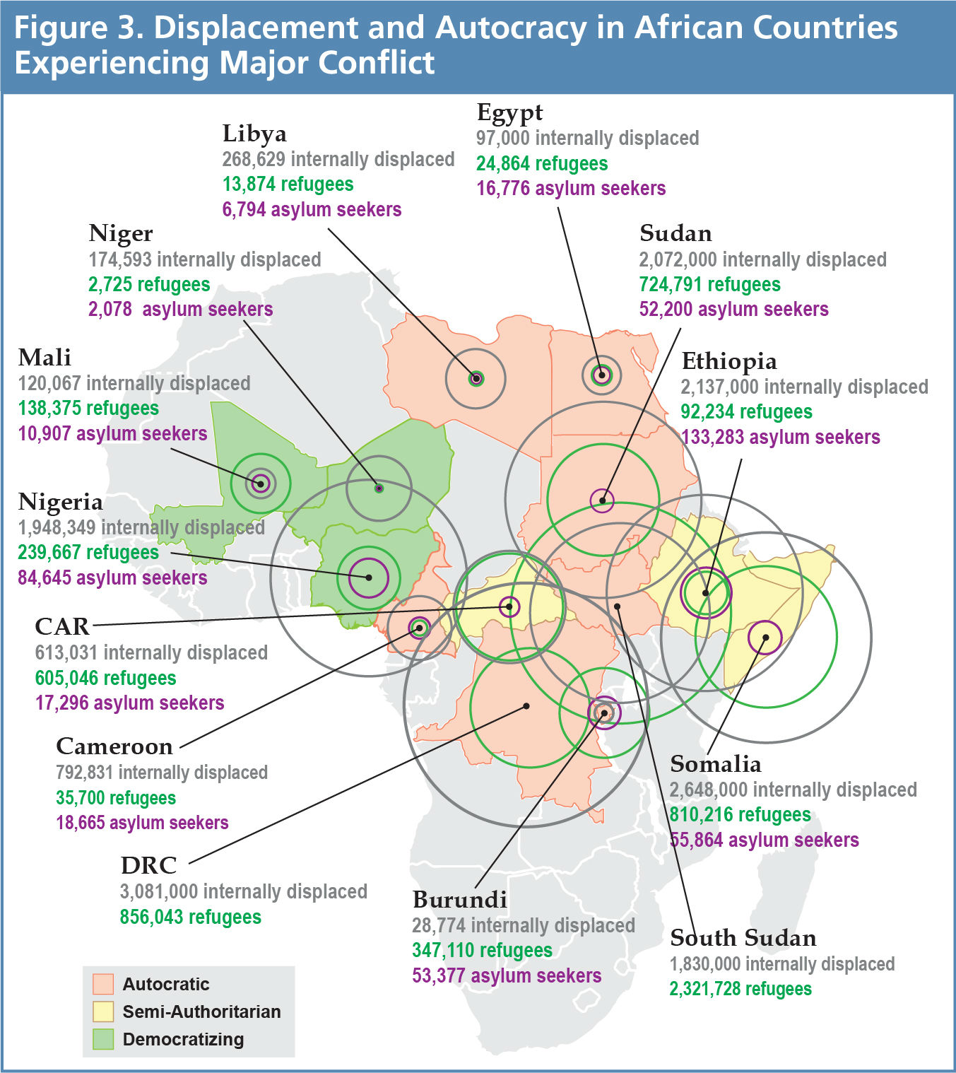 Shifting Borders Figure 3 - Displacement and Autocracy in African Countries Experiencing Major Conflict