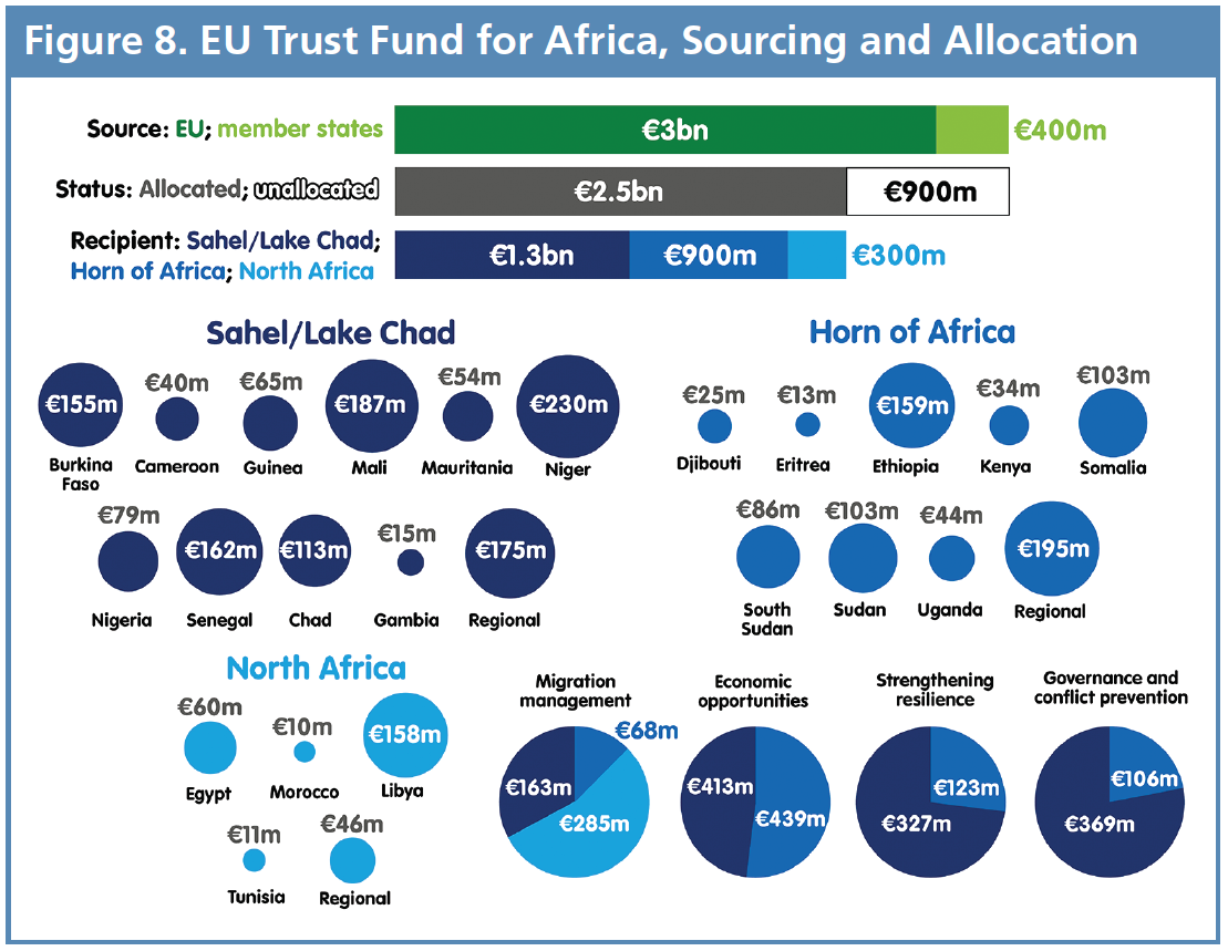 Shifting Borders Figure 8 - EU Trust Fund for Africa, Sourcing and Allocation