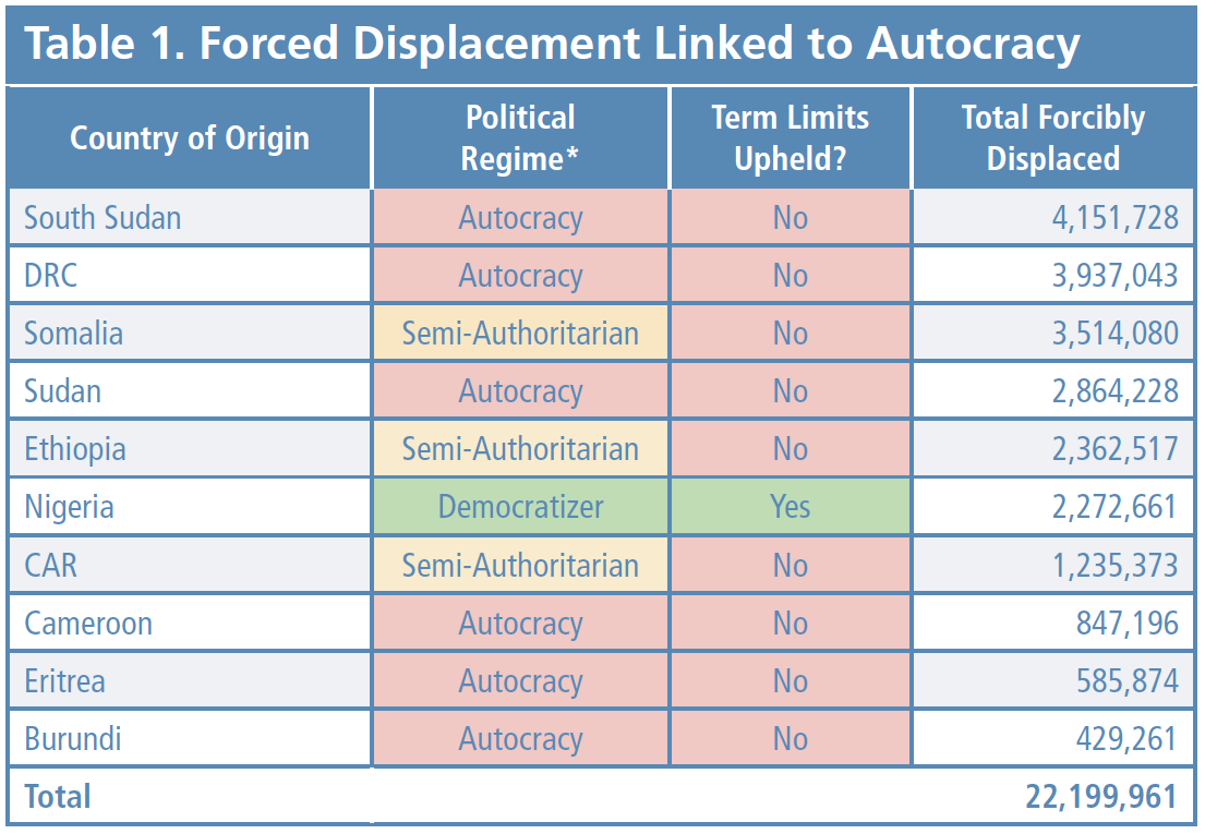 Shifting Borders Table 1 - Forced Displacement Linked to Autocracy