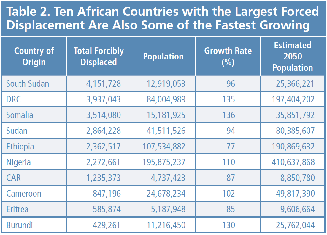 Shifting Borders Table 2 - Ten African Countries with the Largest Forced Displacement Are Also Some of the Fastest Growing