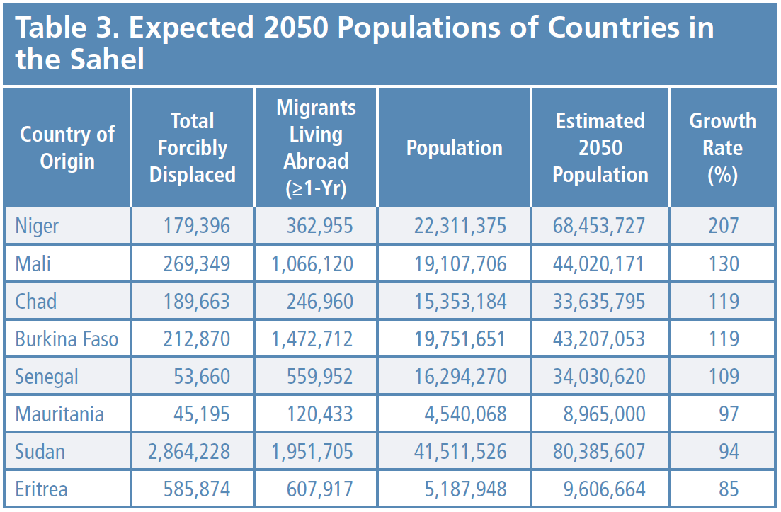 Shifting Borders Table 3 - Expected 2050 Populations of Countries in the Sahel