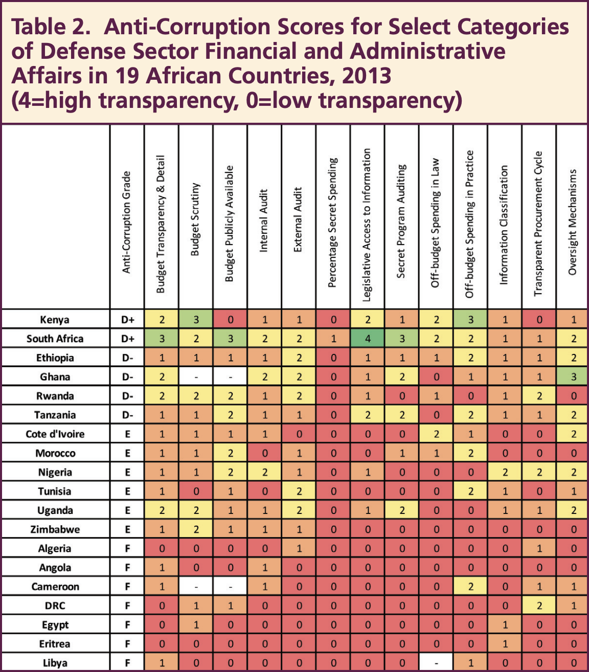 Table 2: Anti-Corruption Scores for Select Categories of Defense Sector Financial and Administrative Affairs in 19 African Countries, 2013