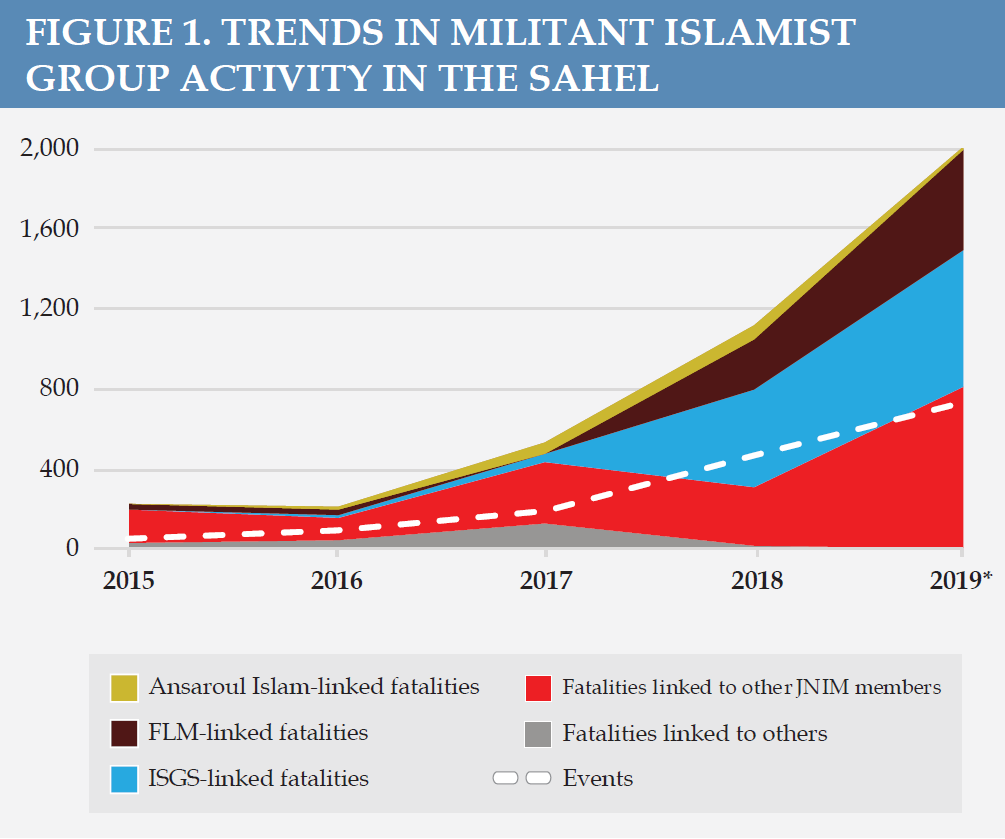 Figure 1. Trends in Militant Islamist Group Activity in the Sahel