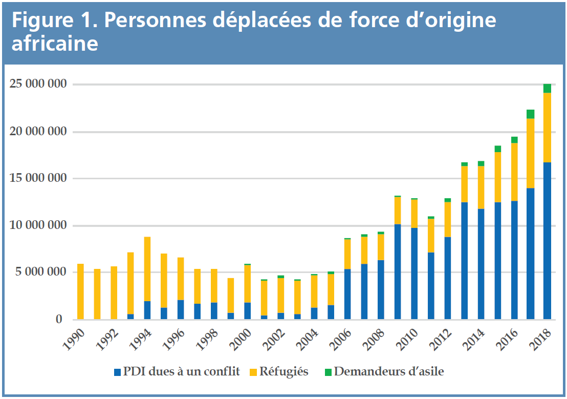 Figure 1 - Personnes deplacees de force d'origine africaine
