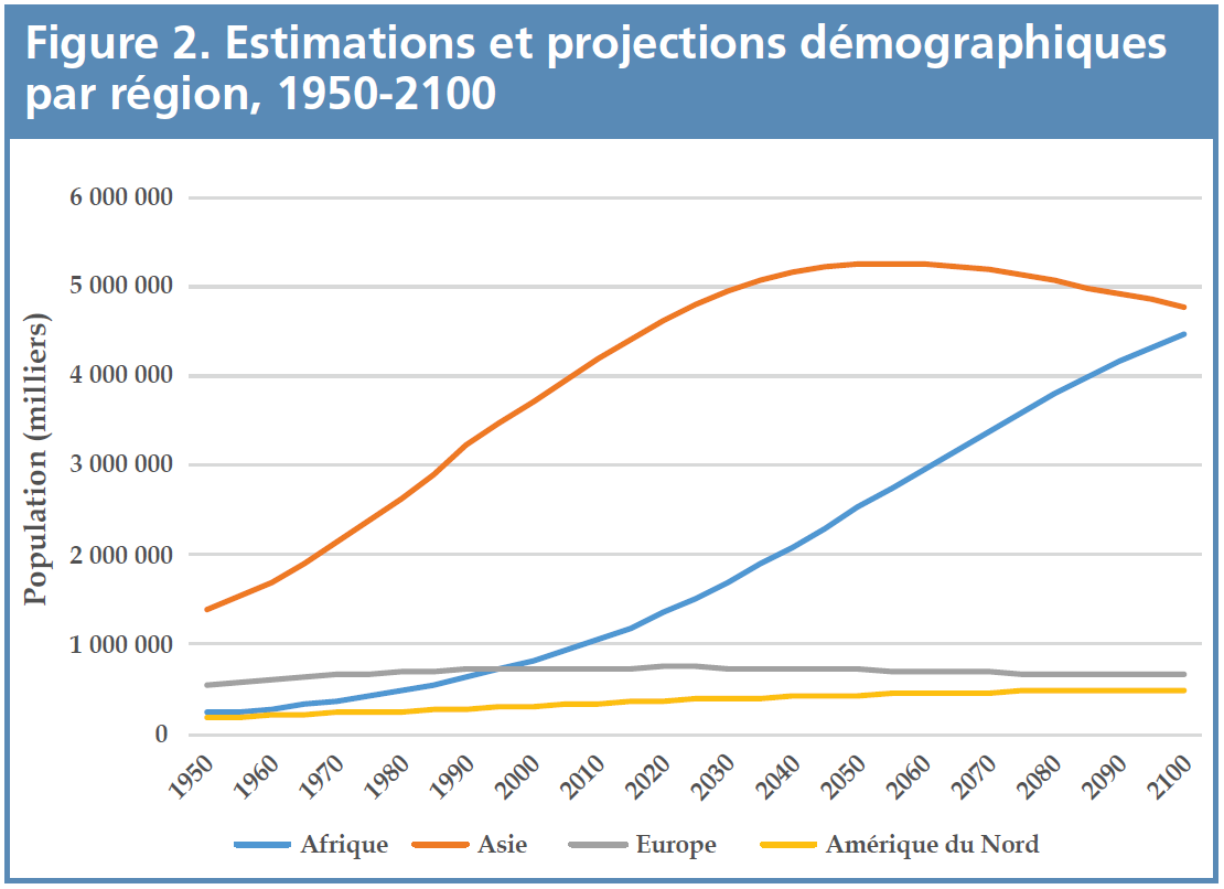 Figure 2 - Estimations et projections demographiques par region 1950-2100