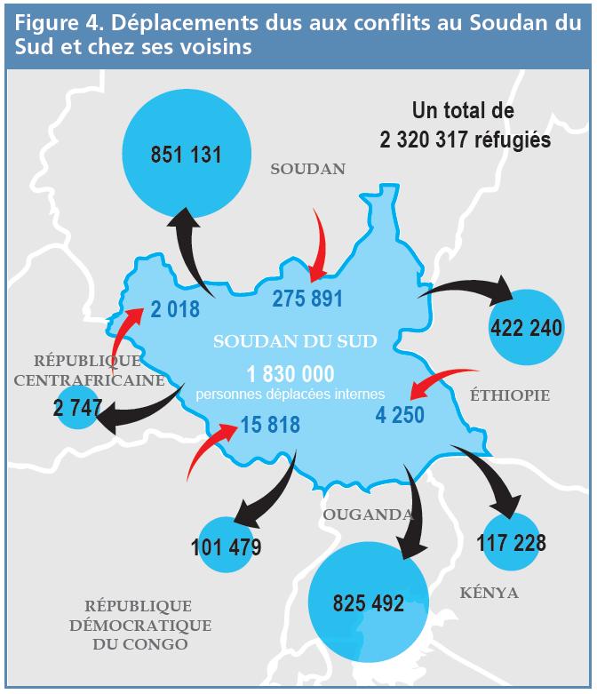 Figure 4 - Déplacements dus aux conflits au Soudan du Sud et chez ses voisins