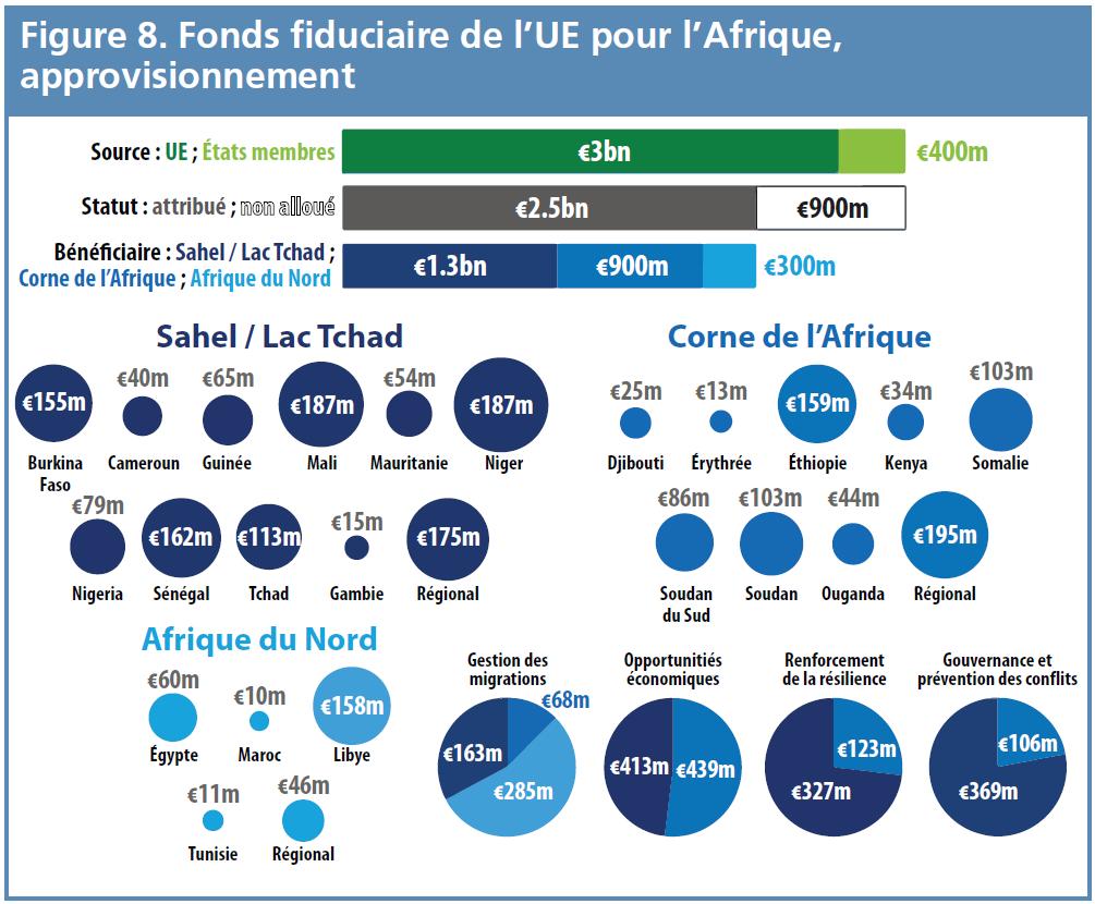 Figure 8 - Fonds fiduciaire de l'UE pour l'Afrique, approvisionnement