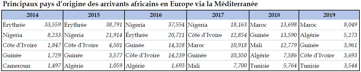 Principaux pays d'origine des arrivants africains en Europe via la Méditerranée