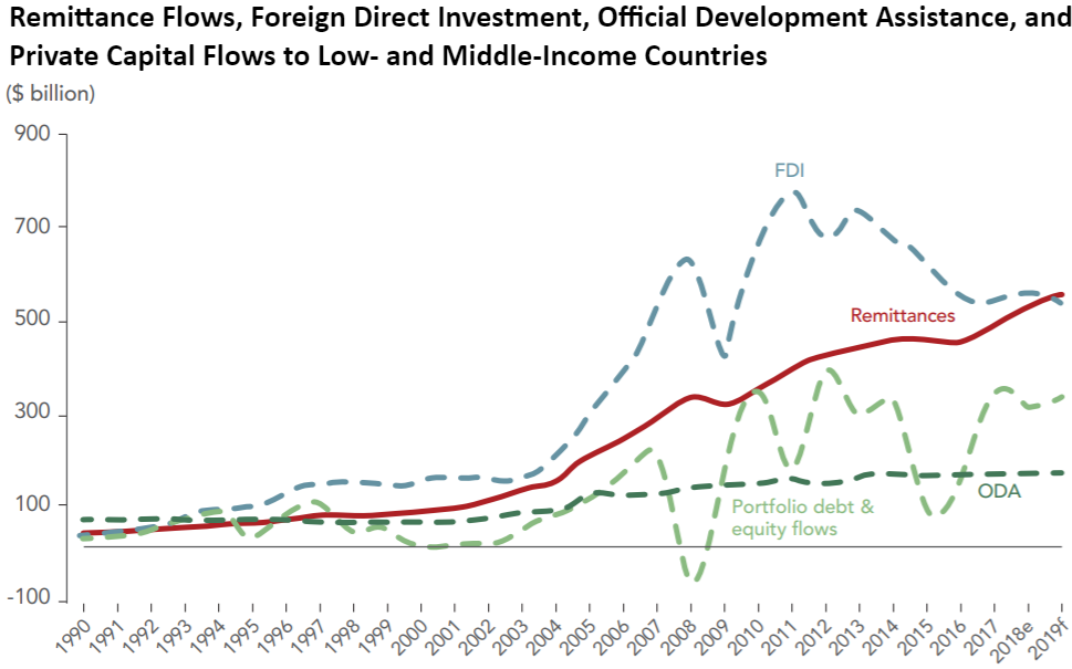 Remittance Flows, Foreign Direct Investment, Official Development Assistance, and Private Capital Flows to Low- and Middle-Income Countries