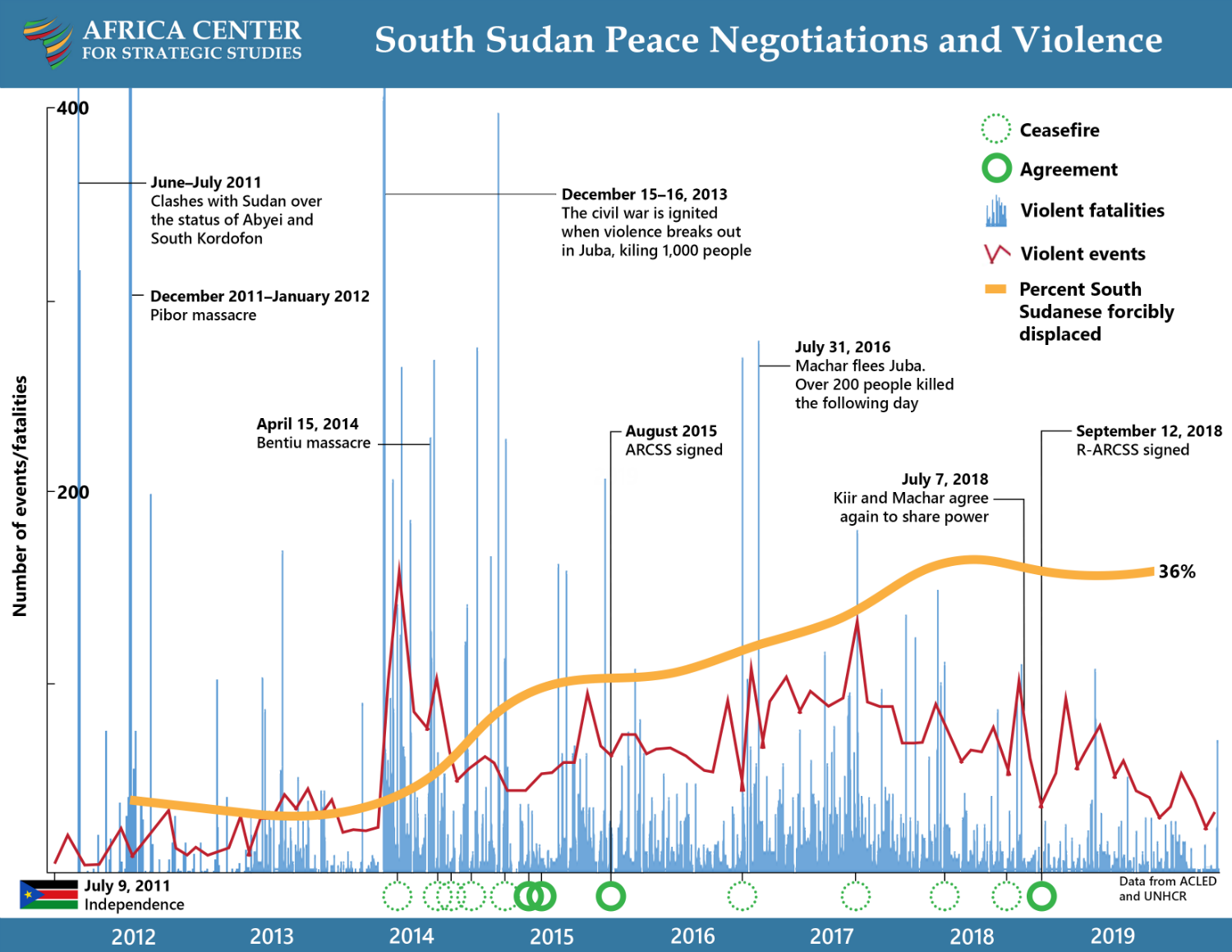 Timeline of South Sudan Peace Negotiations and Violence