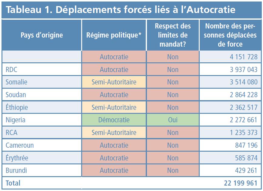 Tableau 1 - Déplacements force lies a l'Autocratie