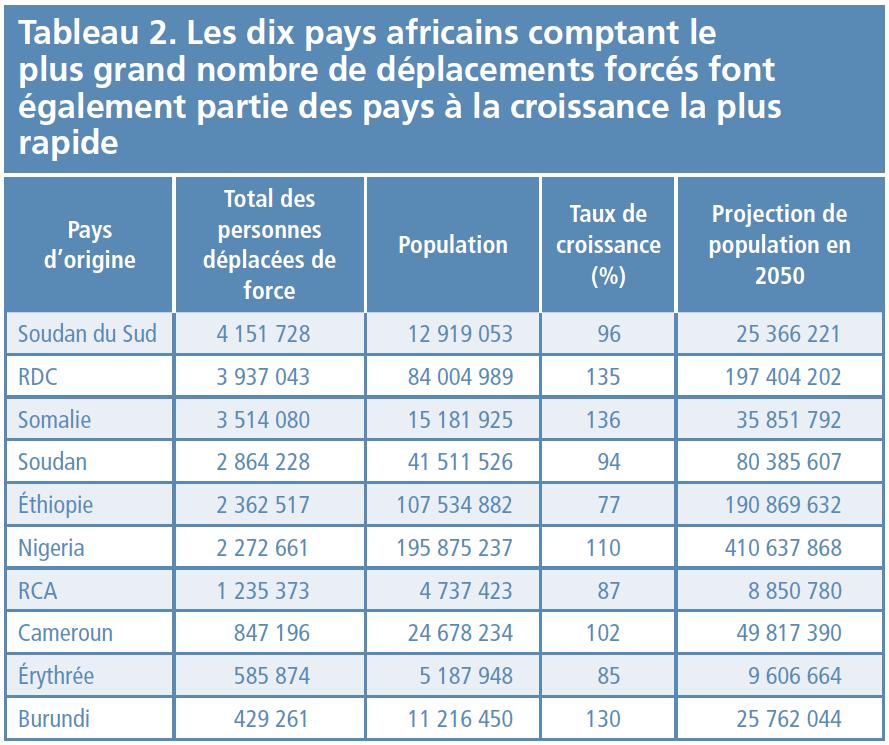 Tableau 2 - Les 10 pays africains comptant le plus grand nombre de déplacements forcés font également partie des pays à la croissance la plus rapide