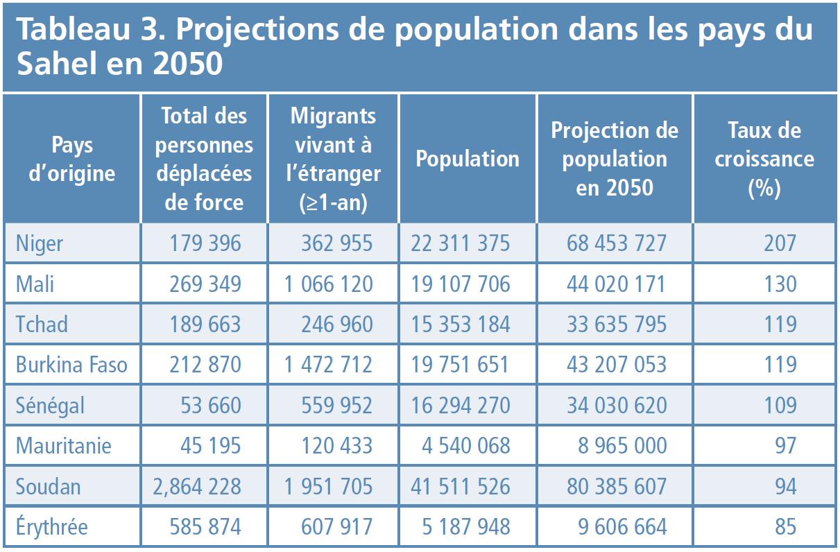 Tableau 3 - Projections de population dans les pays du Sahel en 2050
