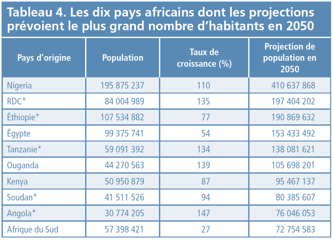 Tableau 4 - Les 10 pays africains dont les projections prévoient le plus grand nombre d'habitants en 2050