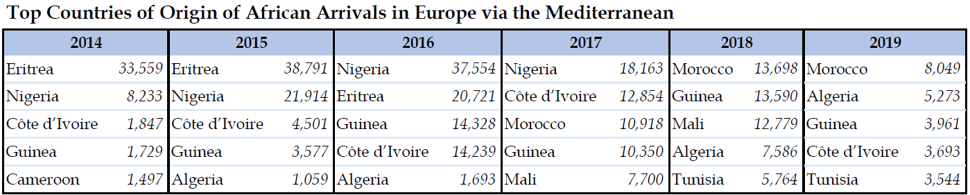 Top Countries of Origin of African Arrivals in Europe via the Mediterranean