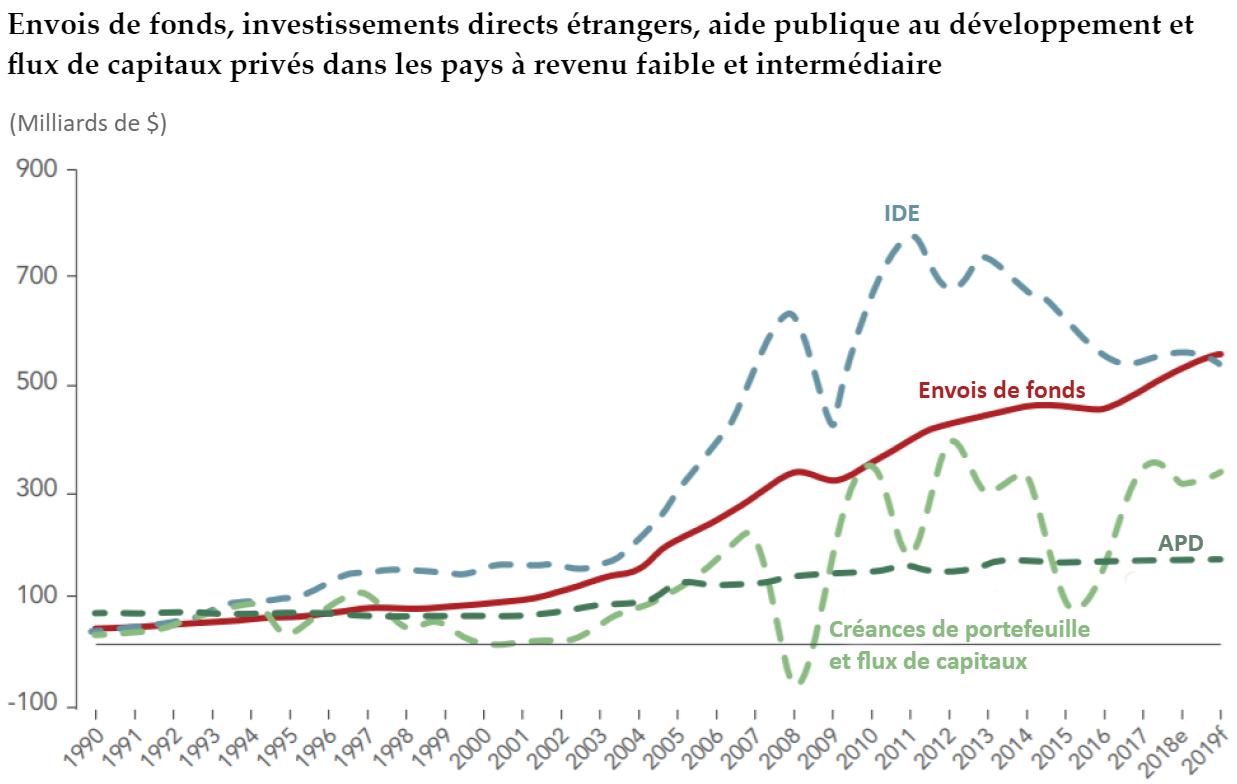 Envois de fonds, investissements directs étrangers, aide publique au développement et flux de capitaux privés dans les pays à revenu faible et intermédiaire