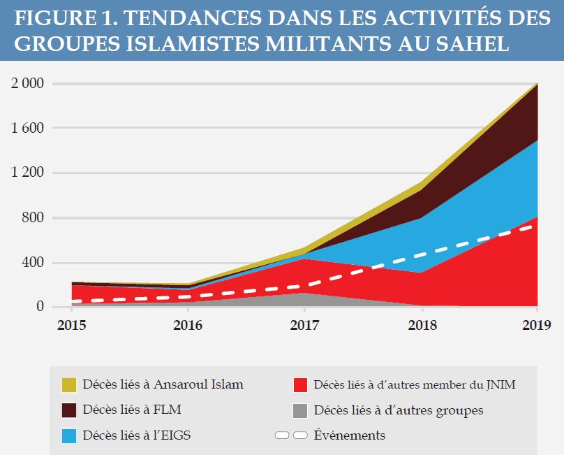 Figure 1 - Tendances dans les activités des groupes islamistes militants au Sahel