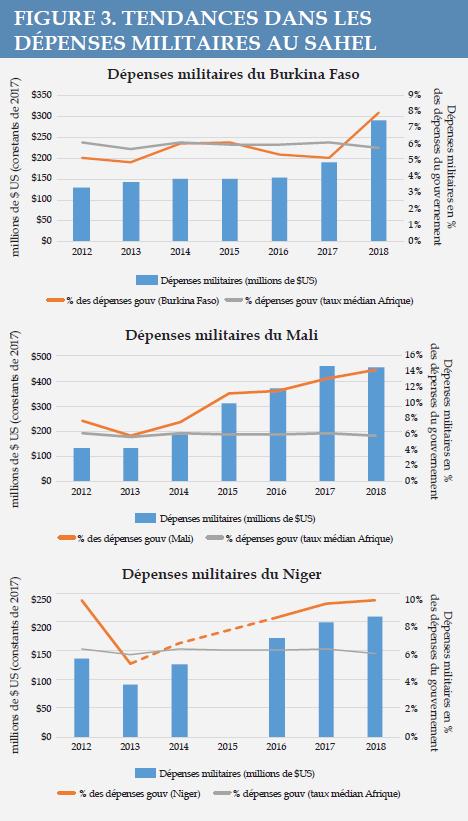 Figure 3 - Tendances dans les dépensés militaires au Sahel