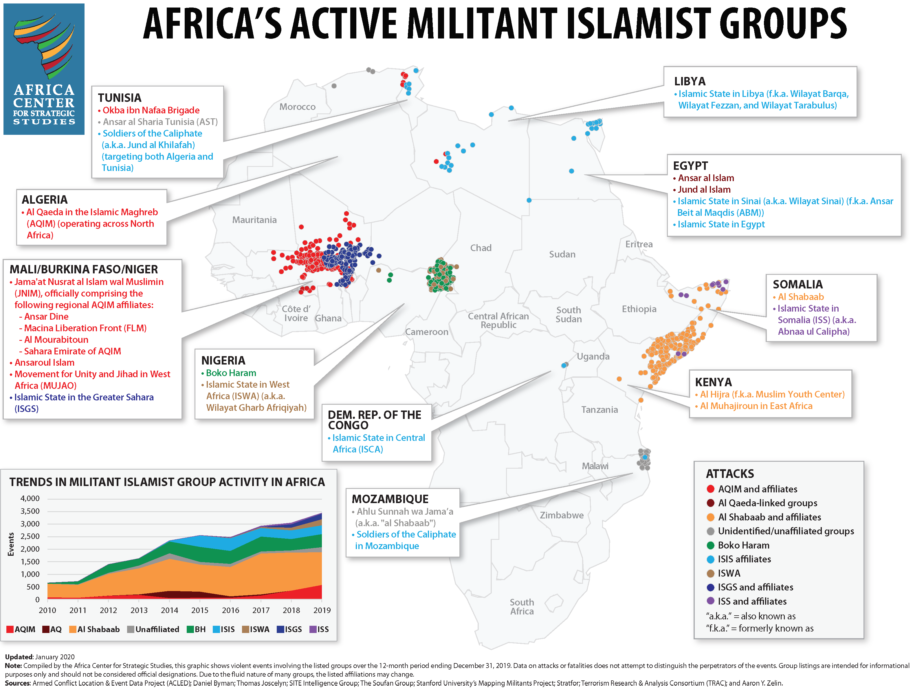 Militant Islamist Groups in Africa - 2019 activity