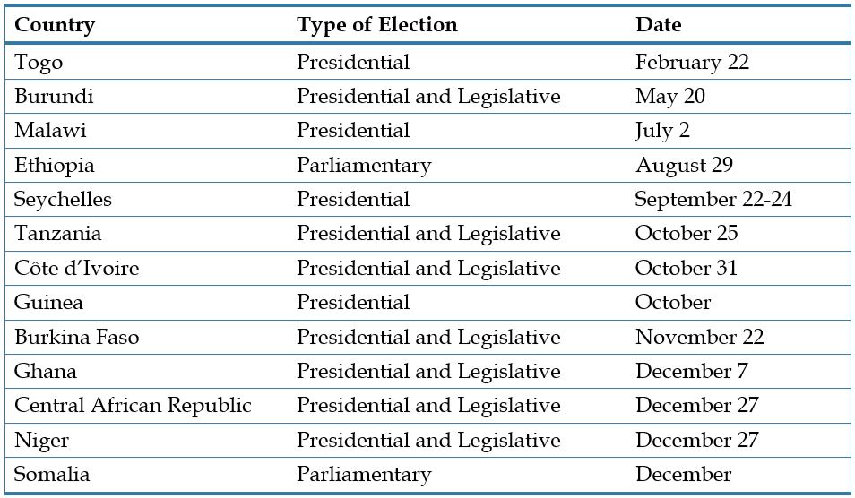 Table - Elections in Africa in 2020