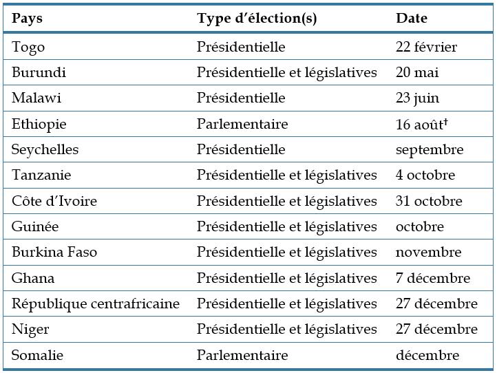 Tableau - Elections en Afrique en 2020 page