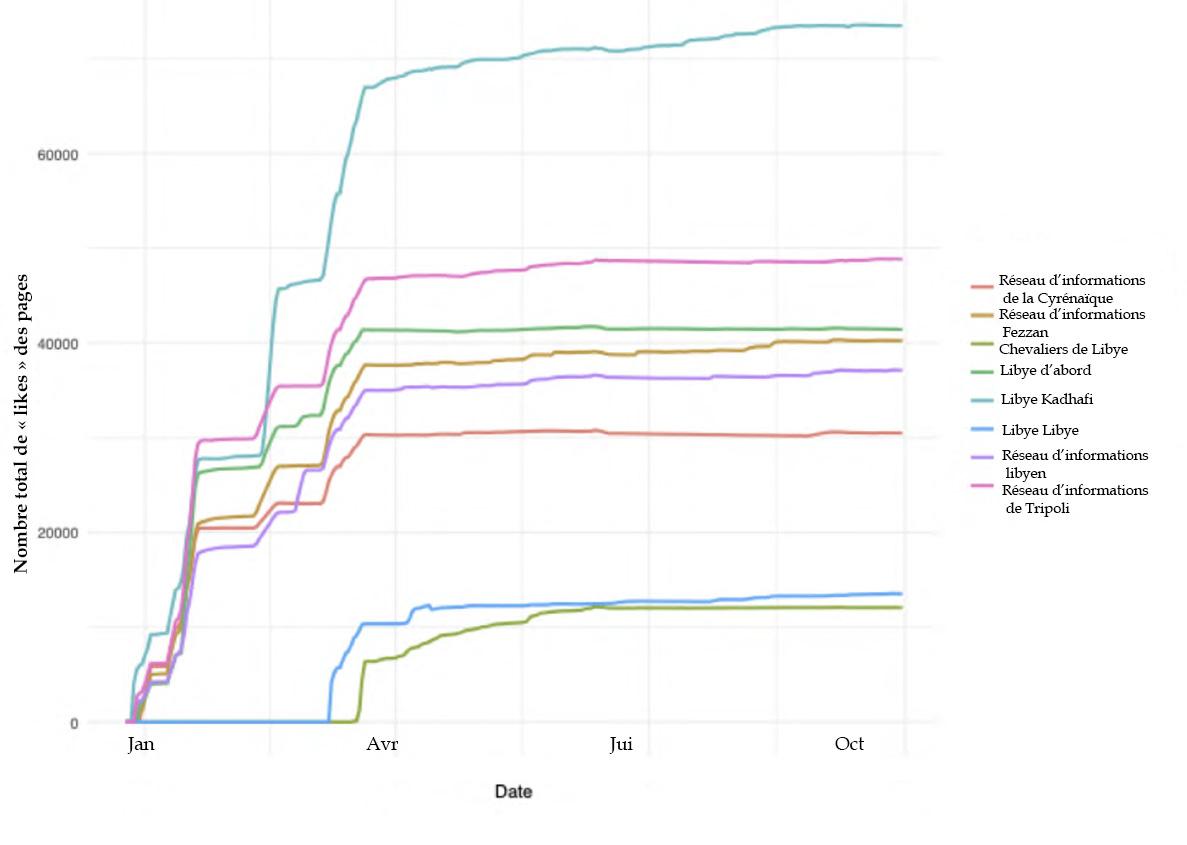 Nombre total de « likes » des pages sur la Libye liées à Evgueni Prigozhin. (Image : CrowdTangle)