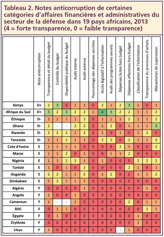Tableau 2. Notes anticorruption de certaines catégories d'affaires financières et administratives du secteur de la défense dans 19 pays africains, 2013 (4 = forte transparence, 0 = faible transparence)