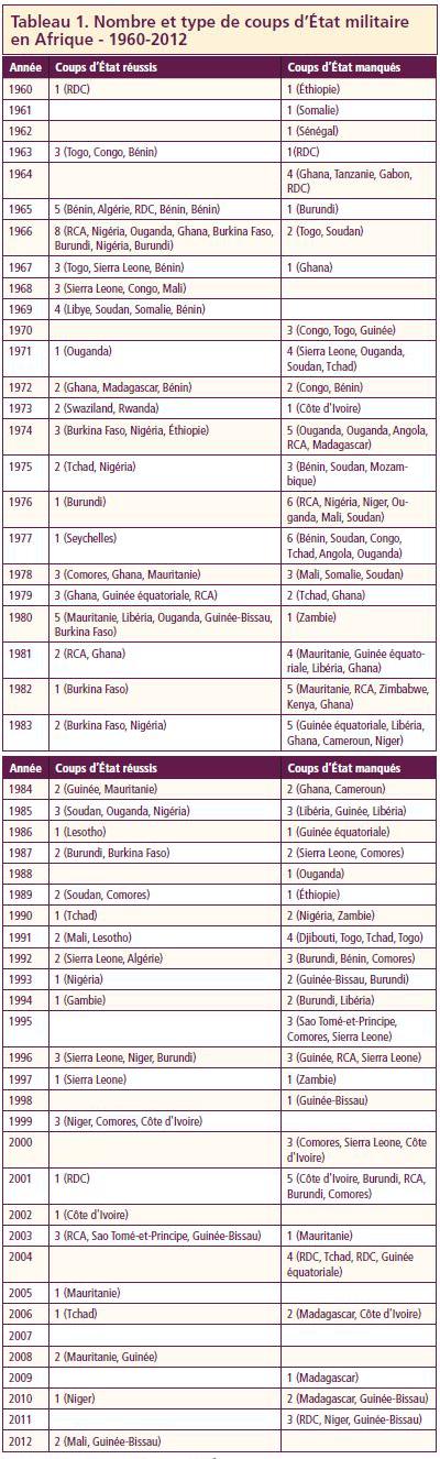 Tableau 1. Nombre et type de coups d'État militaire en Afrique - 1960-2012
