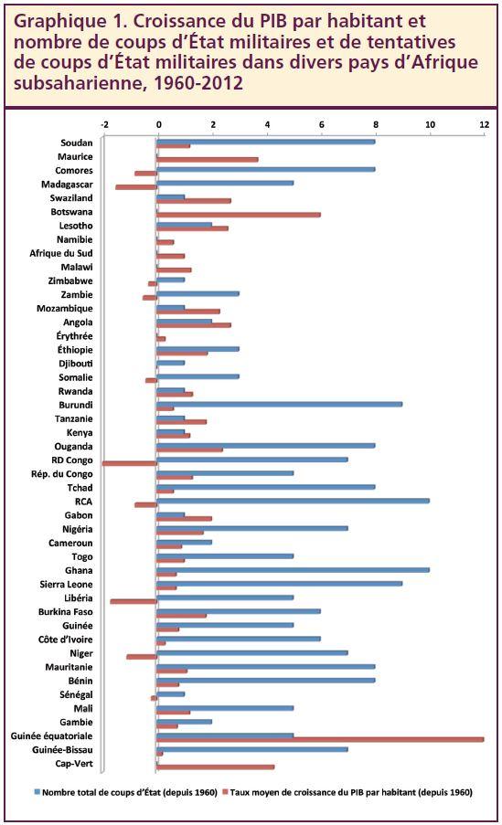 Graphique 1. Croissance du PIB par habitant et nombre de coups d'État militaires et de tentatives de coups d'État militaires dans divers pays d'Afrique subsaharienne, 1960-2012