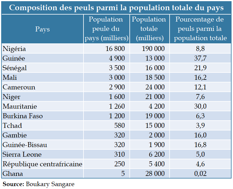Table - Composition des peuls parmi la population totale du pays