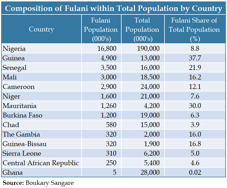 Table - Composition of Fulani within Total Population by Country