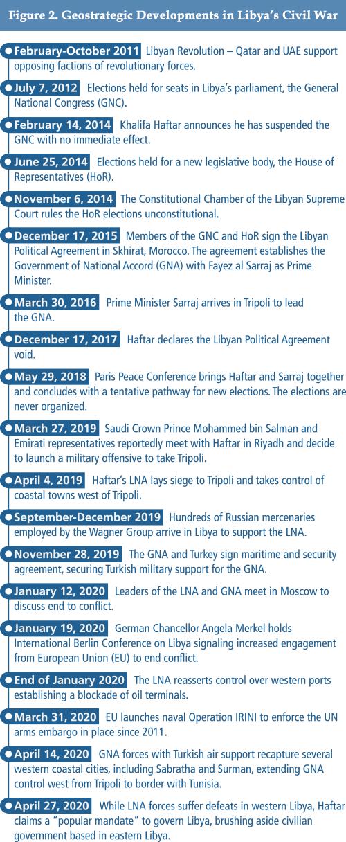 Figure 2 - Geostrategic Developments in Libya's Civil War