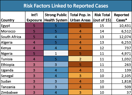 Risk Factors Correlated with Early Reported Cases of COVID-19