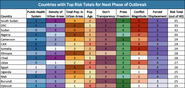Potential Risk Factors for Next Phase of Outbreak