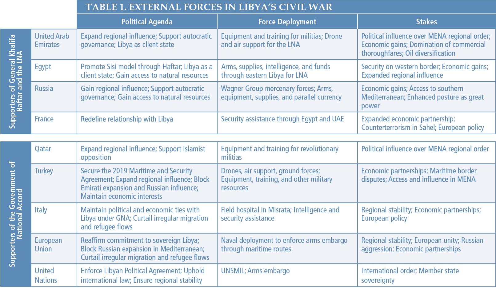 Table 1 - External Forces in Libya's Civil War