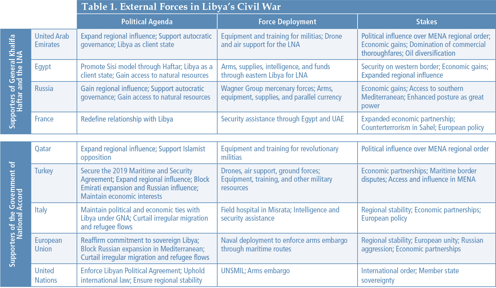 Table 1. External Forces in Libya's Civil War