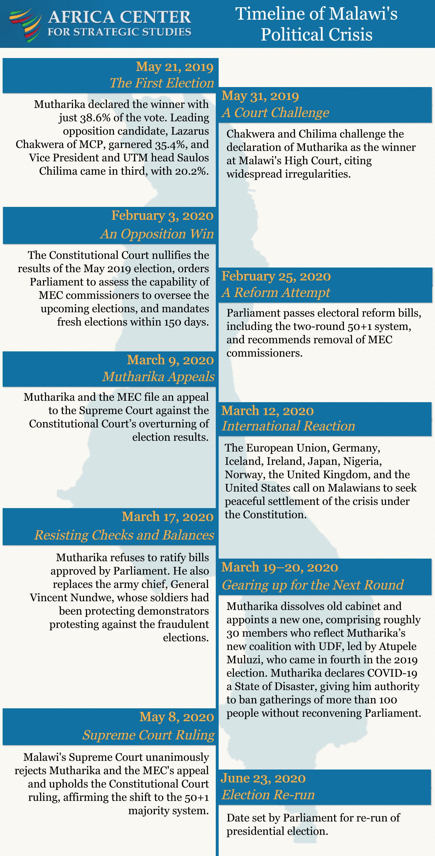 Timeline of Malawi's Political Crisis
