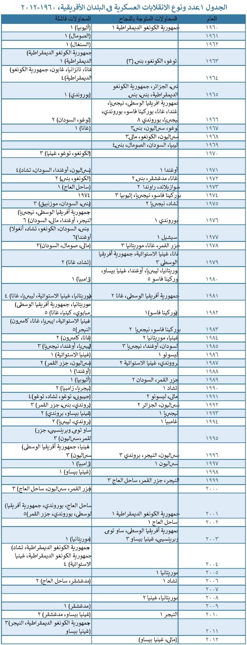ARP6 AR Table 1 - Number & Type of Military Coups in African Countries, 1960-2012