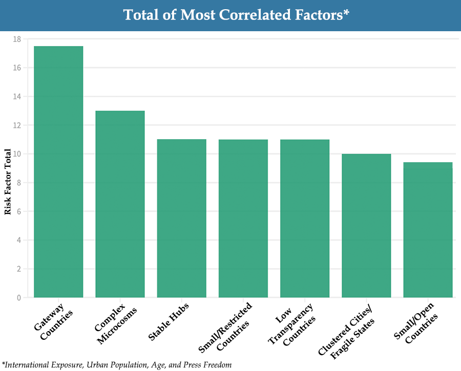 Bar Chart: Total of Most Correlated Factors - COVID Landscapes