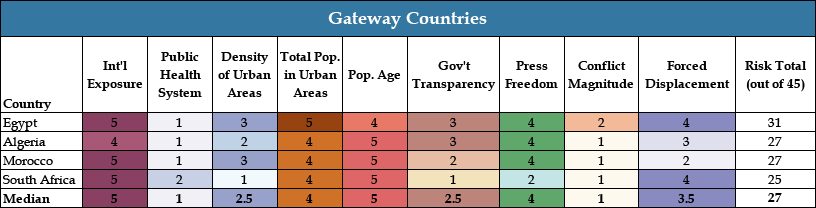 Chart 1 Gateway Countries - COVID Landscapes
