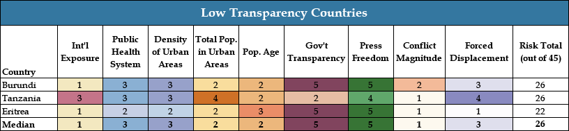 Chart 7: Low Transparency Countries - COVID Landscapes