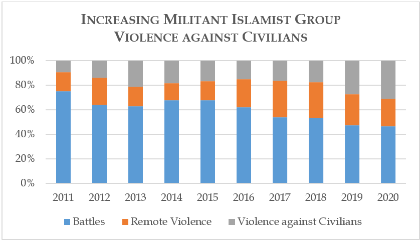 Increasing Militant Islamist Group Violence against Civilians