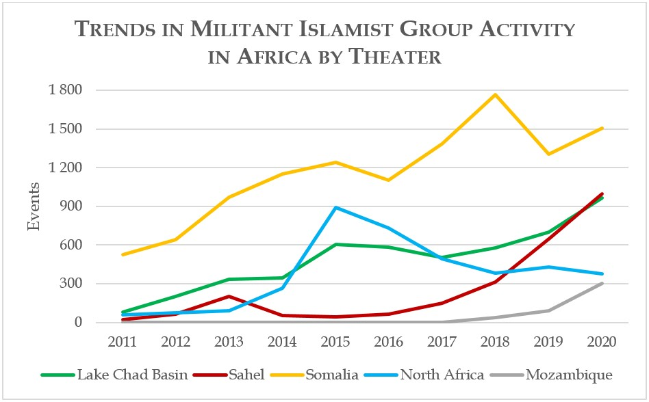 Trends in Militant Islamist Group Activity in Africa by Theater