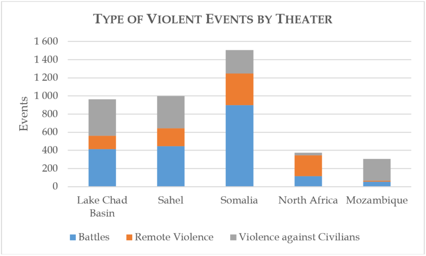 Type of Violent Events by Theater