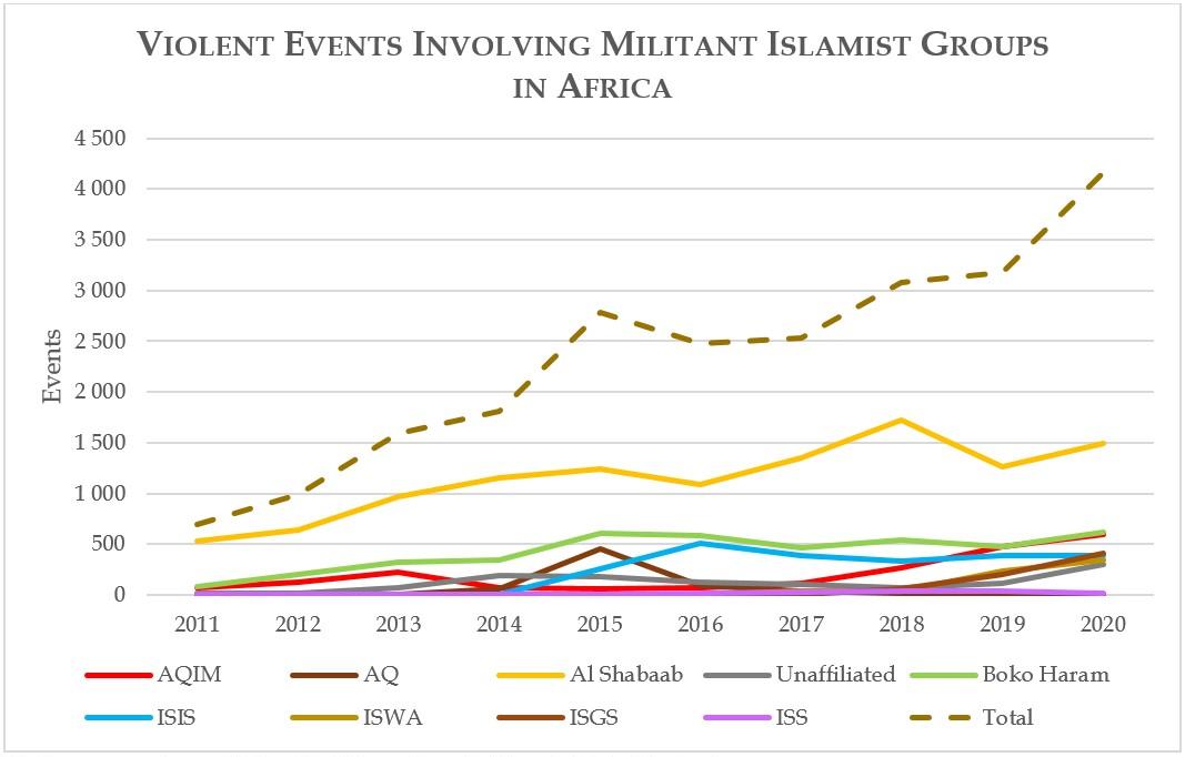 Violent Events Involving Militant Islamist Groups in Africa